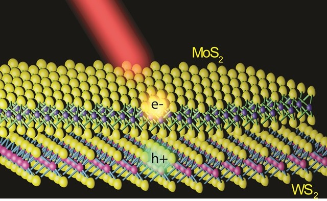 Illustration of a MoS2/WS2 heterostructure with a MoS2 monolayer lying on top of