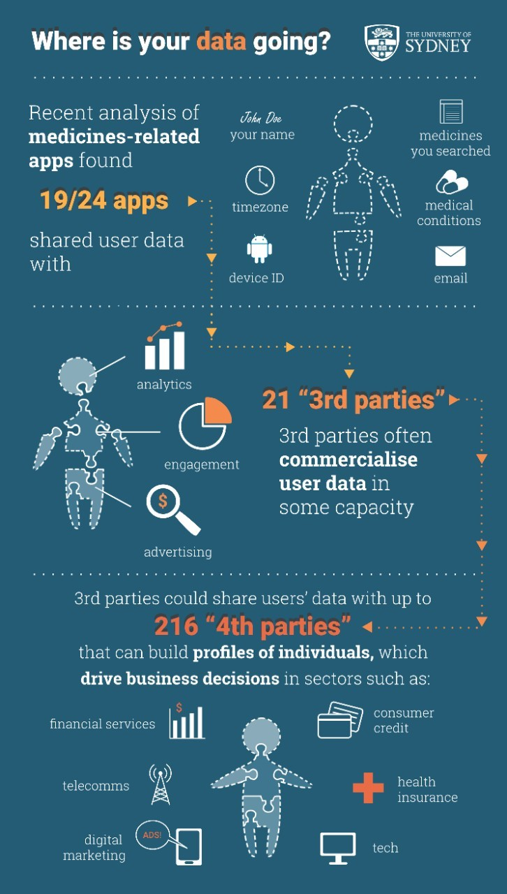 Where is your data going? (Infographic)