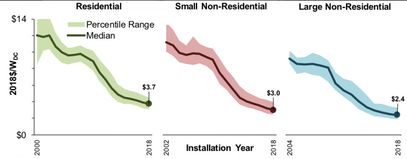 Graphs show installed price trends over time. Pricing trends are based on host-o