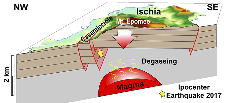 Schematic illustration of the cause of seismicity in Ischia. Magma, injected abo