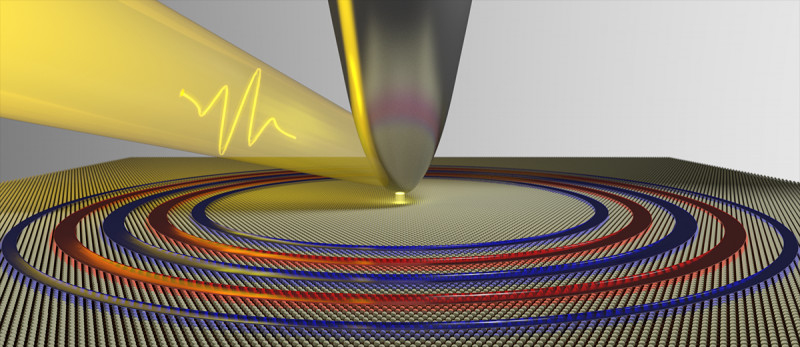 Illustration of plasmon waves created by an ultrafast laser coupled to an atomic
