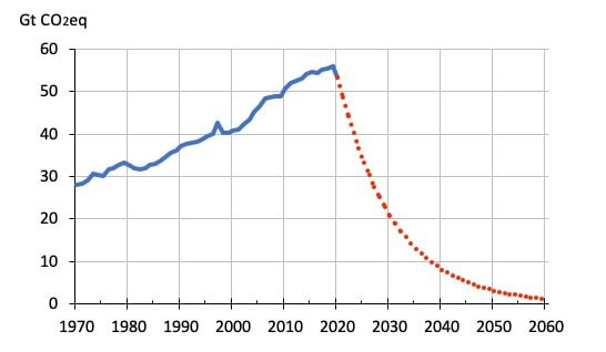 Dotted line shows the reduction in GHGs required each year to 2050 to limit glob