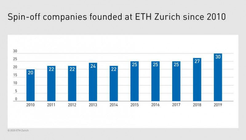 Since 2010, 242 spin-offs have been founded at ETH Zurich. (Graphic: ETH Zurich)