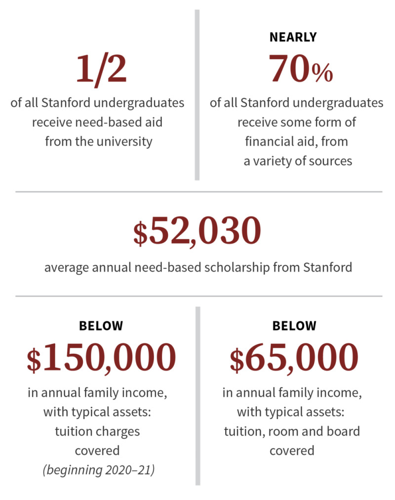 Stanford's Board of Trustees set 2020-21 tuition levels and expanded under